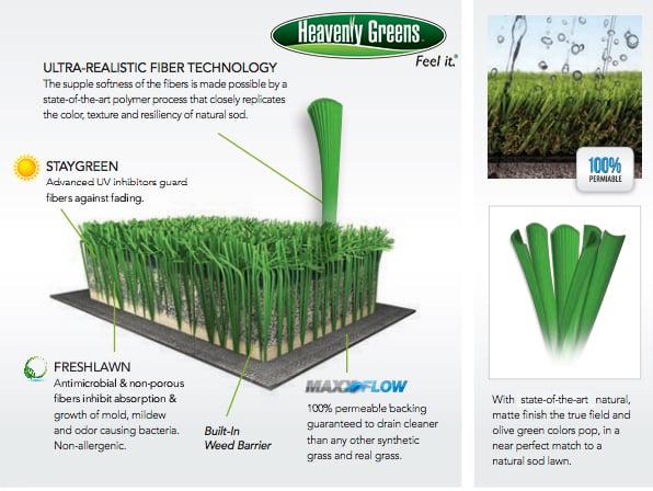 Artificial Gr Blog Heavenly Greens Turf